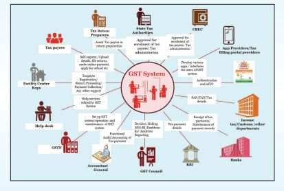 GST Eco System