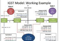 IGST model GST