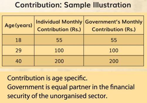 PM -SYM Rs 3000 Per Month Pension Scheme