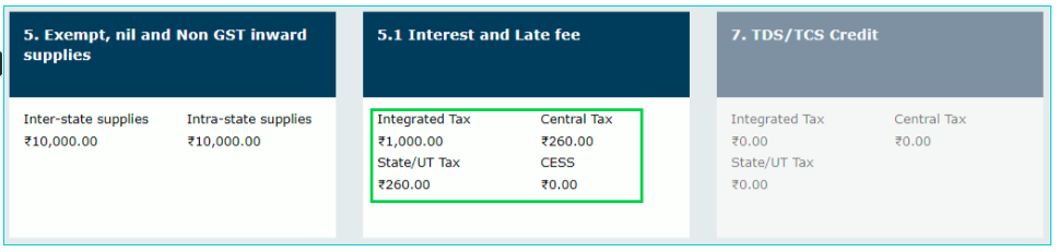 GSTR 1 Penalty for Late Filing