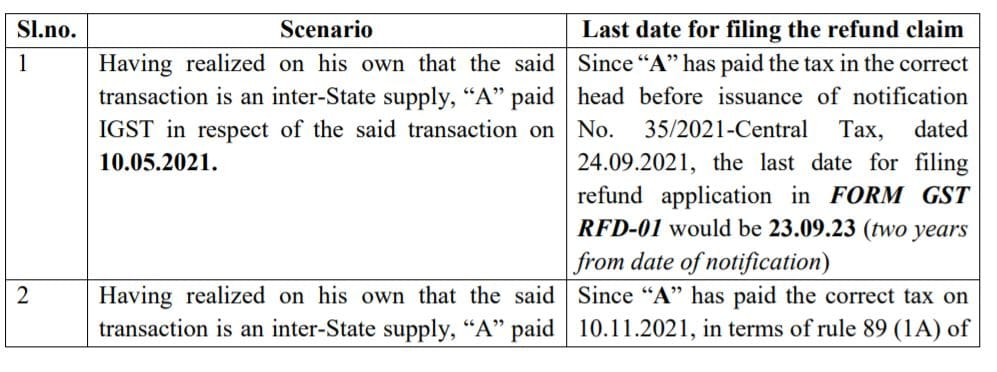 GST Circular No 162/18/2021 GST : Clarification  of GST Wrongly paid
